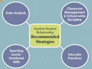 Student-Student Relationship Recommended Strategies