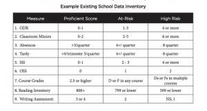 schoolwide data risk